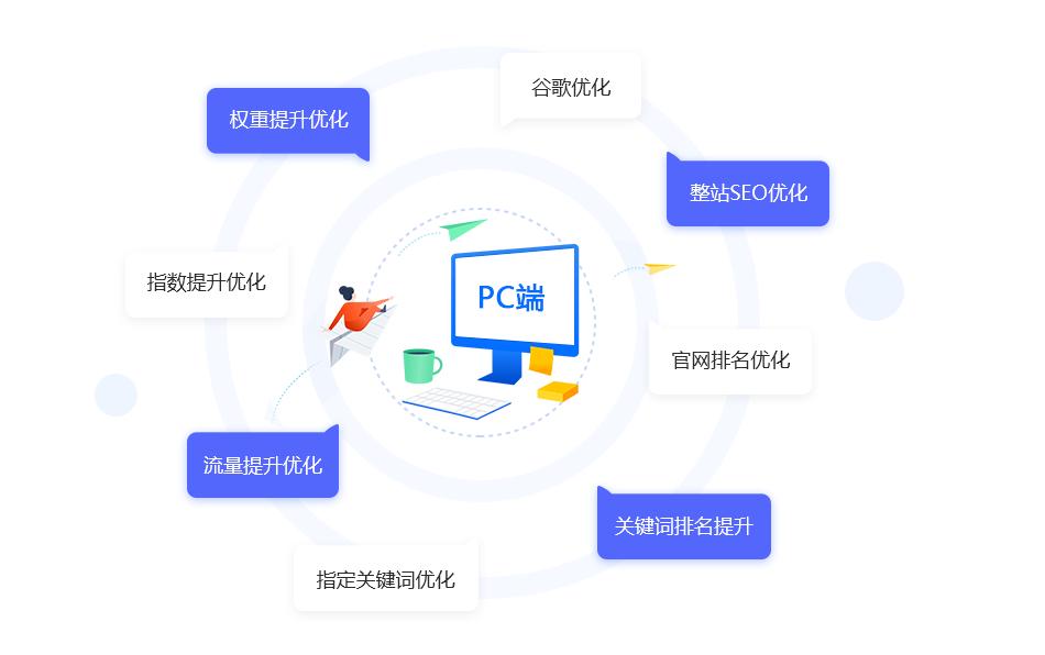 途阔营销PC端优化